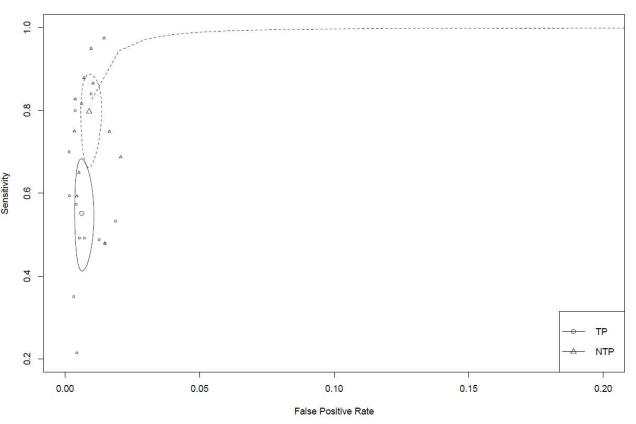 Diagnostic test accuracy (sROC curve)